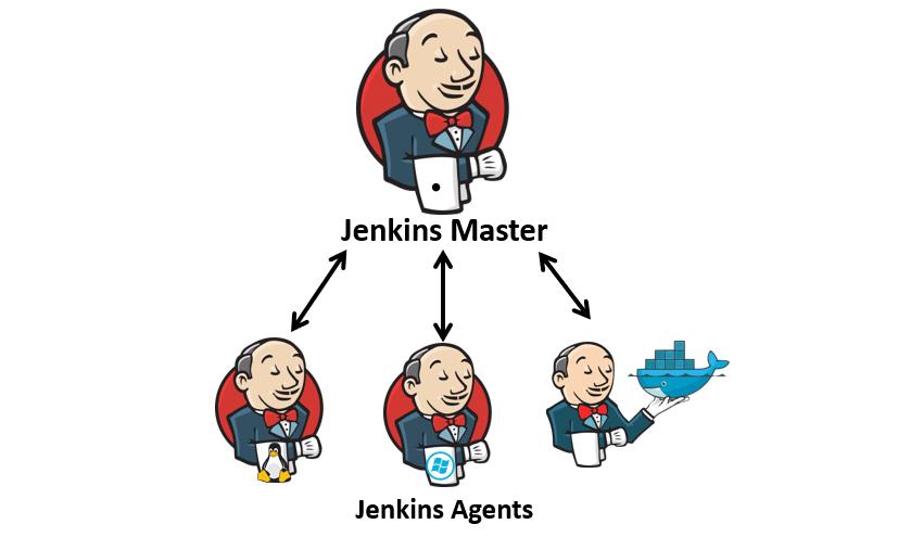 Jenkins master i jego agenci